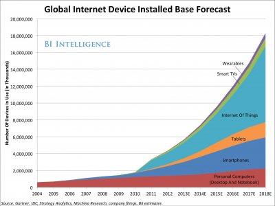 internet-cihazlari