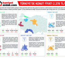 Türkiye geneli ortalama metrekare fiyatları
